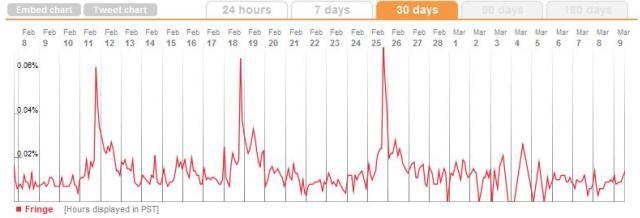 Fringe Tweet Stats to March 09 2011