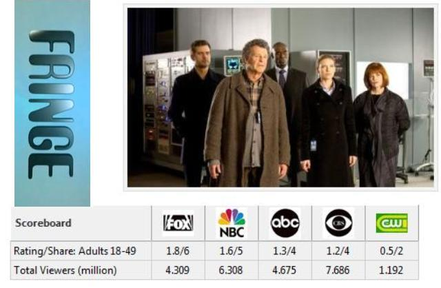 Fringe Season Three Ratings Analysis – A Season Four of Fringe IS Coming!