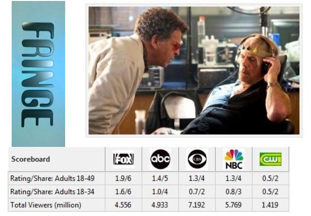Fringe Ratings January 21 2011 TV By The Numbers