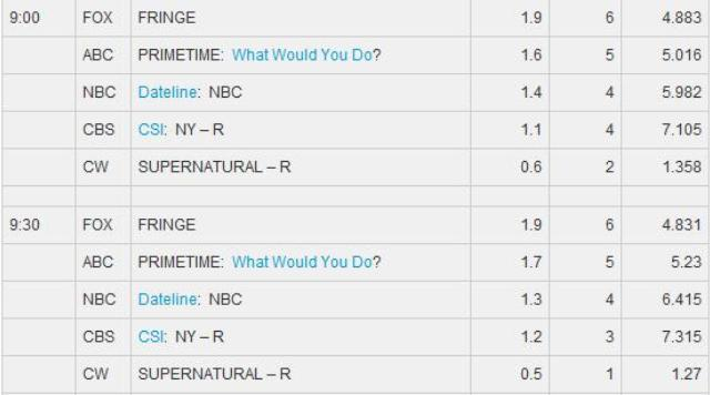 Fringe S3x10 Ratings 9 PM Slot - TV By The Numbers