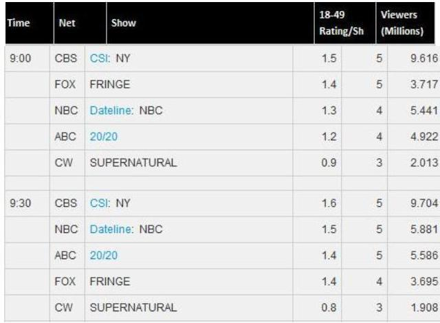 TV By The Numbers - Fringe - February 11, 2011