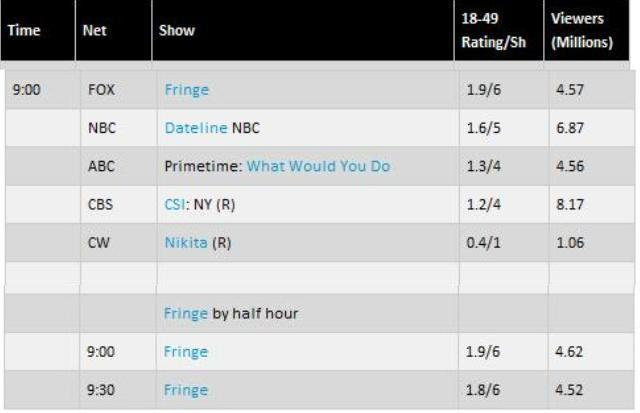Click to visit TV By The Numbers-Fringe-Jan2911