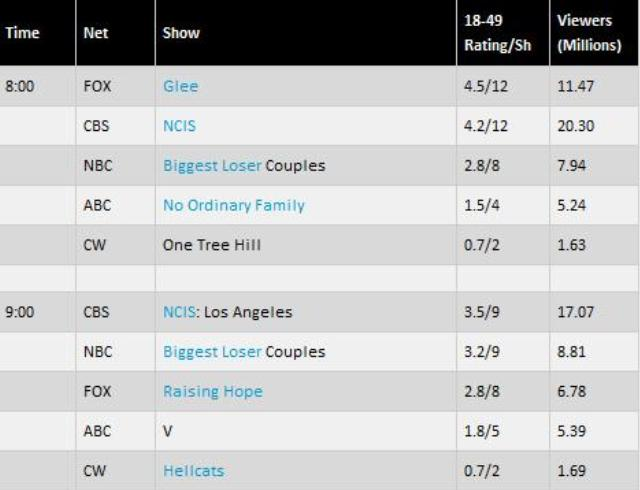TV By The Numbers - VSeries - February 08, 2011